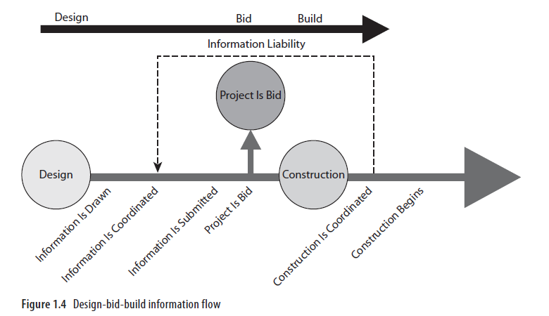 design-bid-build-method